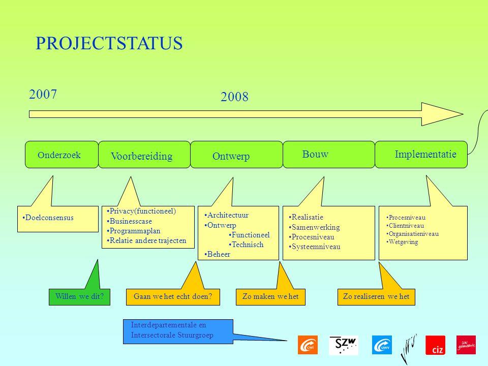 PROJECTSTATUS Onderzoek Doelconsensus Voorbereiding 2007 Implementatie Ontwerp Bouw Privacy(functioneel) Businesscase Programmaplan Relatie andere trajecten Architectuur Ontwerp Functioneel Technisch Beheer 2008 Interdepartementale en Intersectorale Stuurgroep Willen we dit.