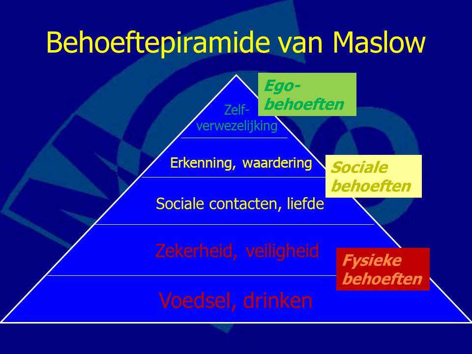 Behoeftepiramide van Maslow Zelf- verwezelijking Erkenning, waardering Sociale contacten, liefde Zekerheid, veiligheid Voedsel, drinken Ego- behoeften