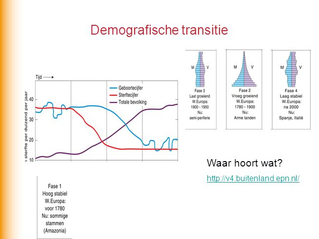 Demografische transitie Waar hoort wat? http://v4.buitenland.epn.nl/