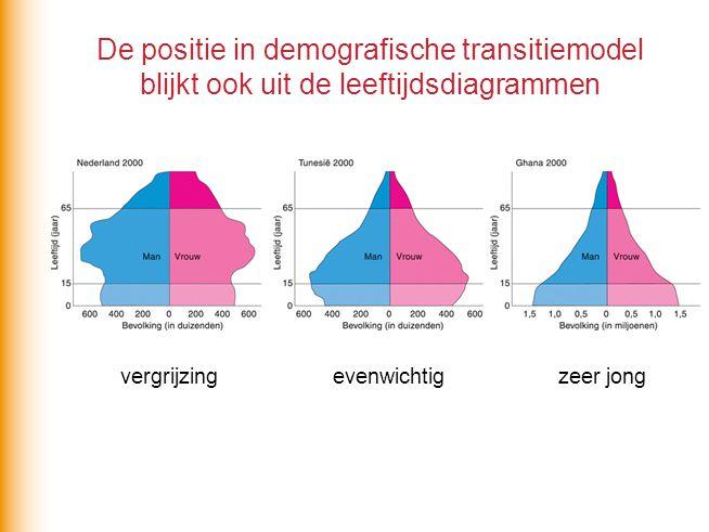 De positie in demografische transitiemodel blijkt ook uit de leeftijdsdiagrammen vergrijzingevenwichtigzeer jong