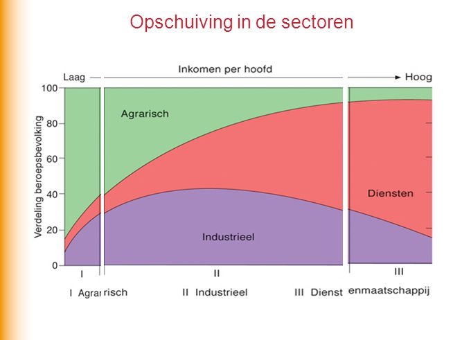 Opschuiving in de sectoren