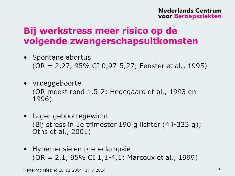 Heijermanslezing 10-12-2004 17-7-201415 Bij werkstress meer risico op de volgende zwangerschapsuitkomsten Spontane abortus (OR = 2,27, 95% CI 0,97-5,2