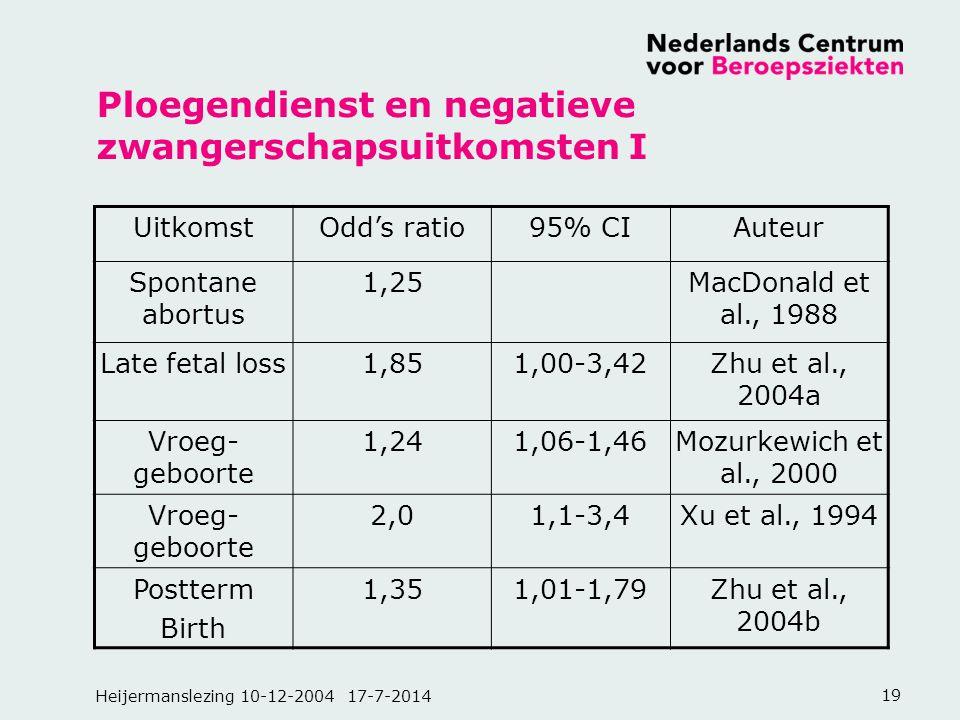 Heijermanslezing 10-12-2004 17-7-201419 Ploegendienst en negatieve zwangerschapsuitkomsten I UitkomstOdd's ratio95% CIAuteur Spontane abortus 1,25MacD