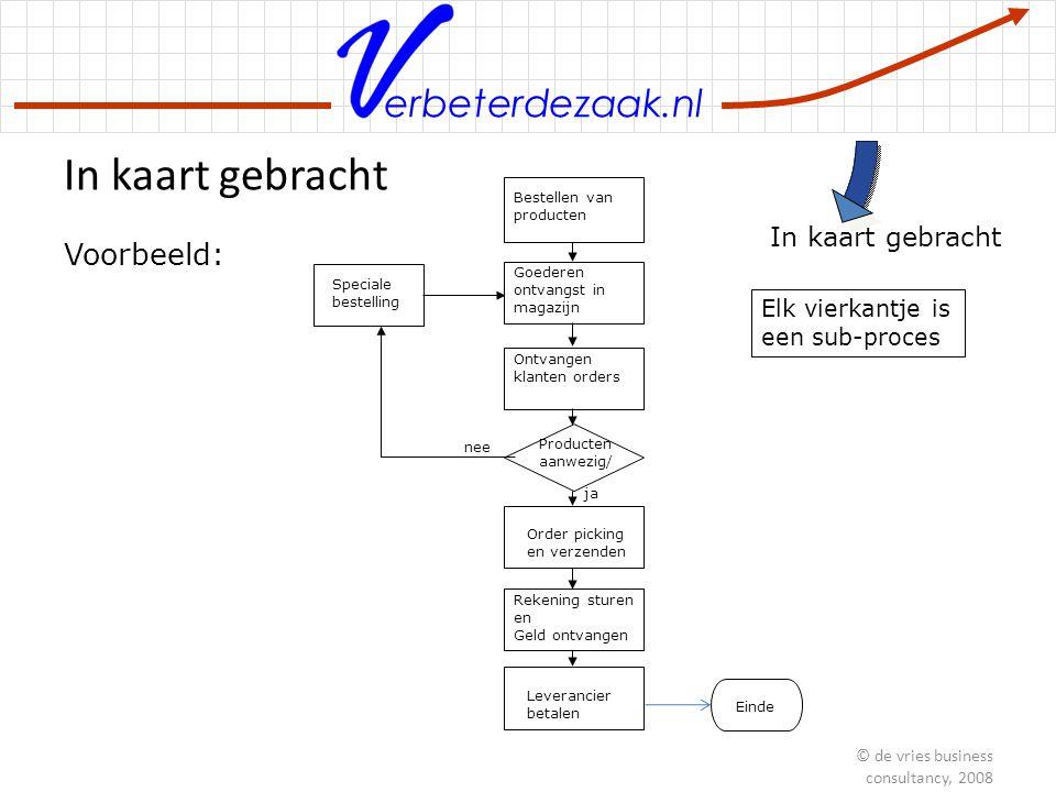 erbeterdezaak.nl In kaart gebracht Bestellen van producten Goederen ontvangst in magazijn Ontvangen klanten orders Producten aanwezig/ Voorbeeld: Orde