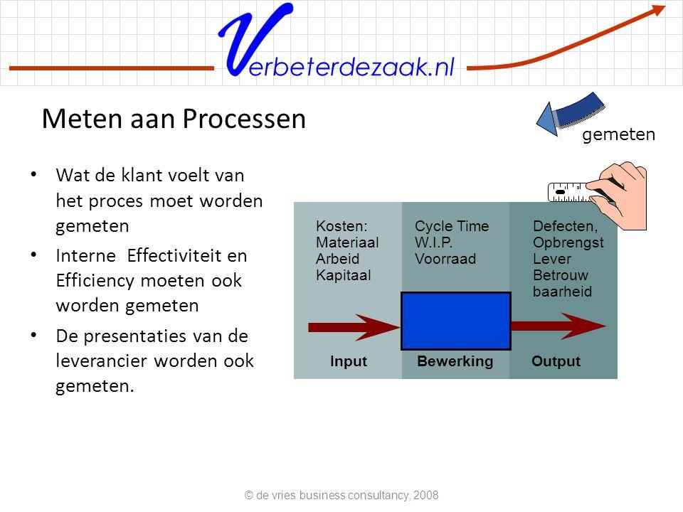 erbeterdezaak.nl Meten aan Processen Wat de klant voelt van het proces moet worden gemeten Interne Effectiviteit en Efficiency moeten ook worden gemet