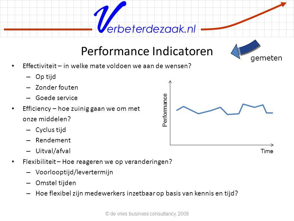 erbeterdezaak.nl Performance Indicatoren Effectiviteit – in welke mate voldoen we aan de wensen? – Op tijd – Zonder fouten – Goede service Efficiency