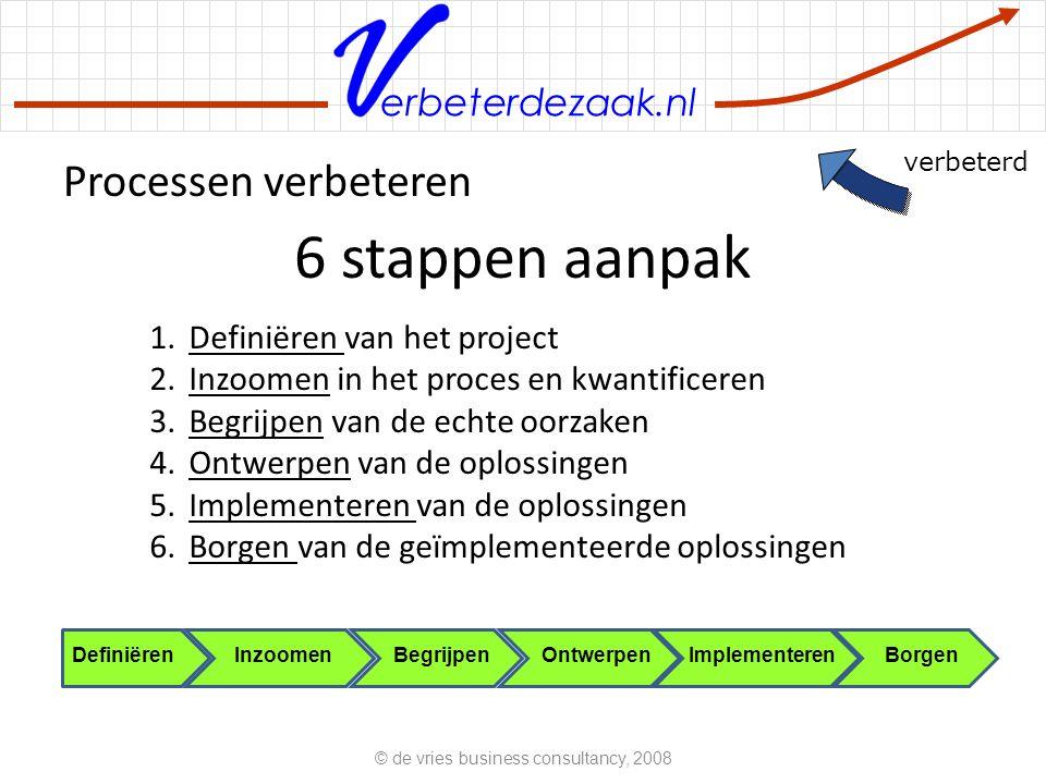 erbeterdezaak.nl Processen verbeteren © de vries business consultancy, 2008 6 stappen aanpak 1.Definiëren van het project 2.Inzoomen in het proces en