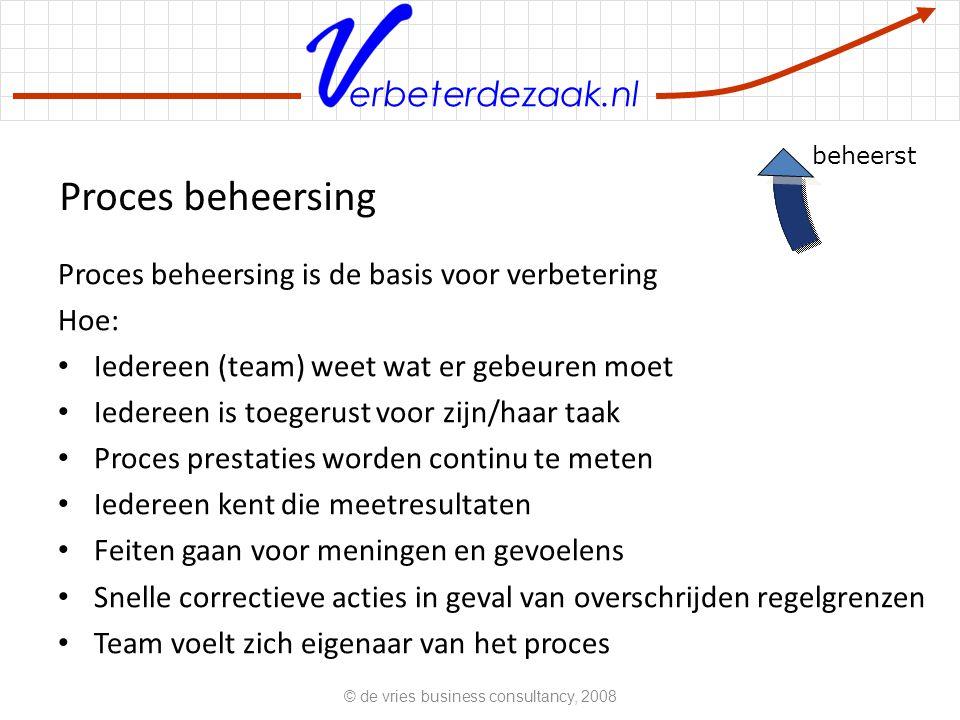 erbeterdezaak.nl Proces beheersing is de basis voor verbetering Hoe: Iedereen (team) weet wat er gebeuren moet Iedereen is toegerust voor zijn/haar ta