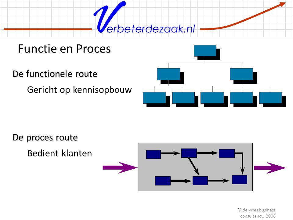 erbeterdezaak.nl Processen verbeteren © de vries business consultancy, 2008 6 stappen aanpak 1.Definiëren van het project 2.Inzoomen in het proces en kwantificeren 3.Begrijpen van de echte oorzaken 4.Ontwerpen van de oplossingen 5.Implementeren van de oplossingen 6.Borgen van de geïmplementeerde oplossingen ImplementerenDefiniërenInzoomenBegrijpenOntwerpenBorgen verbeterd