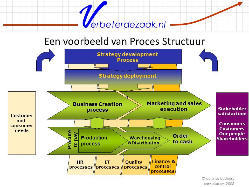 erbeterdezaak.nl Elk proces heeft een eigenaar: Eigenaar gedocumenteerd in kaart gebracht gemeten beheerst ge-audit verbeterd Managing Processes © de vries business consultancy, 2008