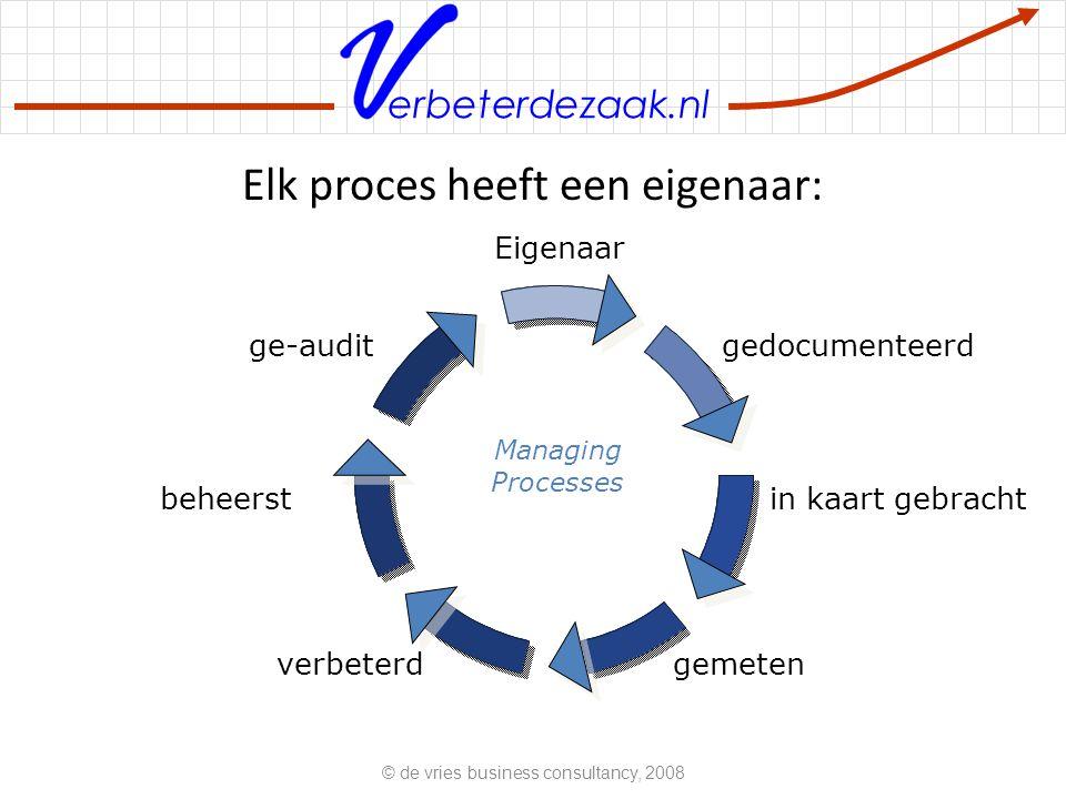 erbeterdezaak.nl Elk proces heeft een eigenaar: Eigenaar gedocumenteerd in kaart gebracht gemeten beheerst ge-audit verbeterd Managing Processes © de