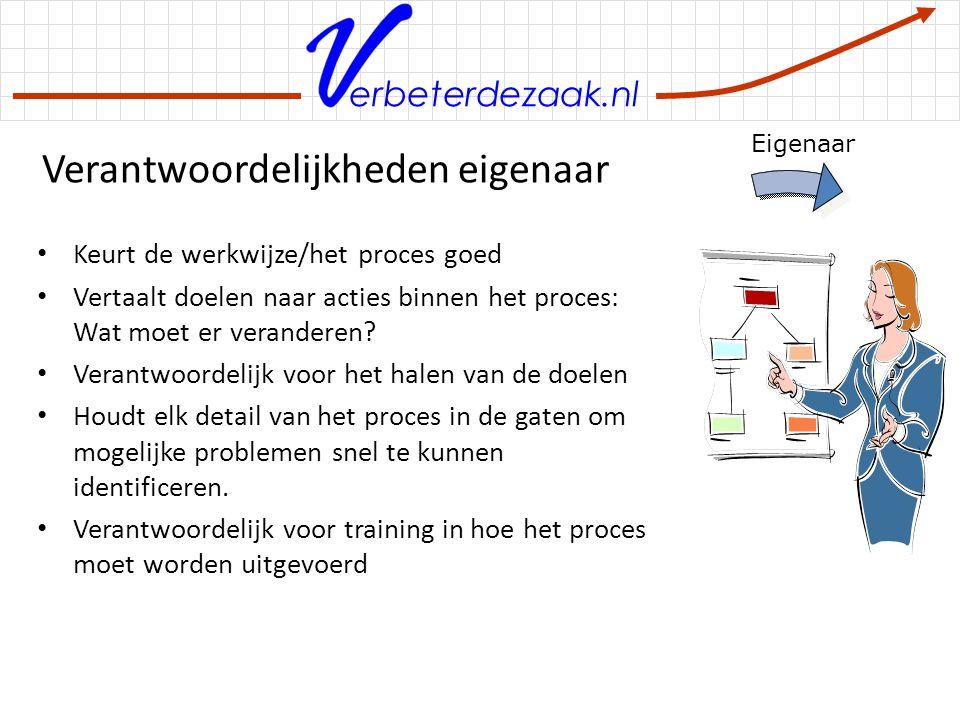 erbeterdezaak.nl Verantwoordelijkheden eigenaar Keurt de werkwijze/het proces goed Vertaalt doelen naar acties binnen het proces: Wat moet er verander