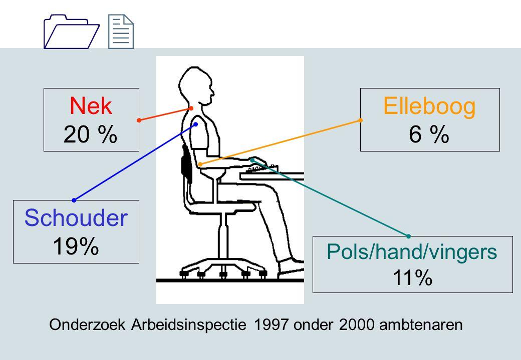 1212 Nek 20 % Elleboog 6 % Schouder 19% Pols/hand/vingers 11% Onderzoek Arbeidsinspectie 1997 onder 2000 ambtenaren