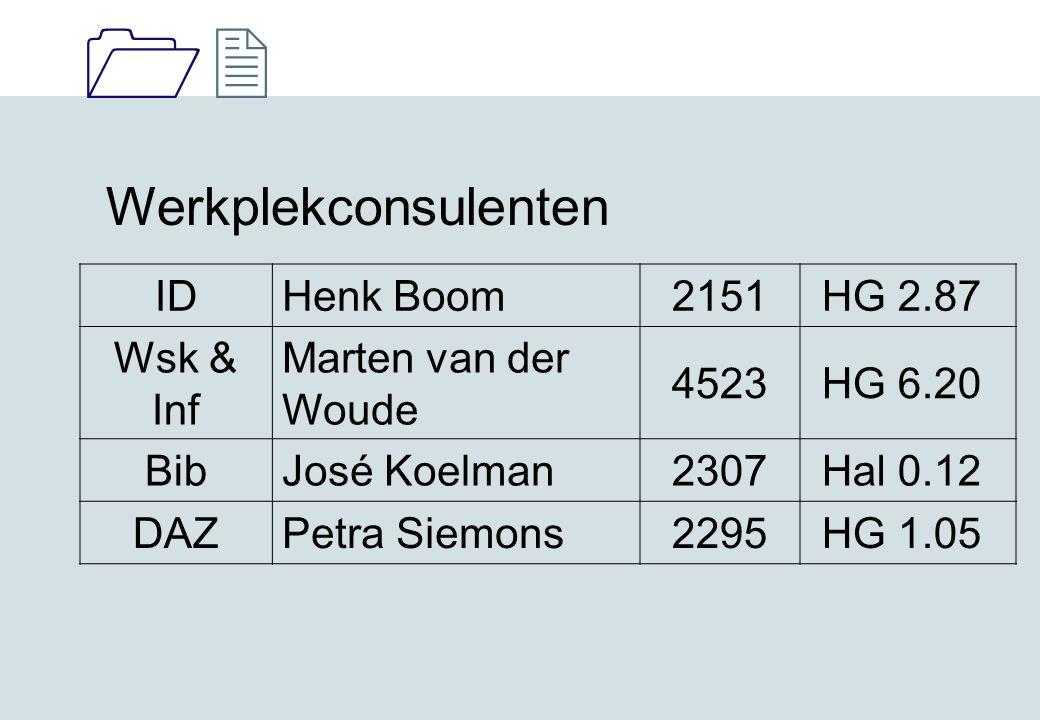 1212 Werkplekconsulenten IDHenk Boom2151 HG 2.87 Wsk & Inf Marten van der Woude 4523 HG 6.20 BibJosé Koelman2307 Hal 0.12 DAZPetra Siemons2295 HG 1.05