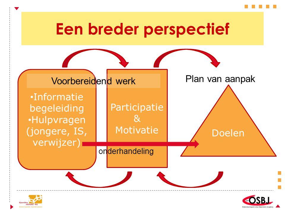 Een breder perspectief Informatie begeleiding Hulpvragen (jongere, IS, verwijzer) Doelen Participatie & Motivatie onderhandeling Voorbereidend werk Pl