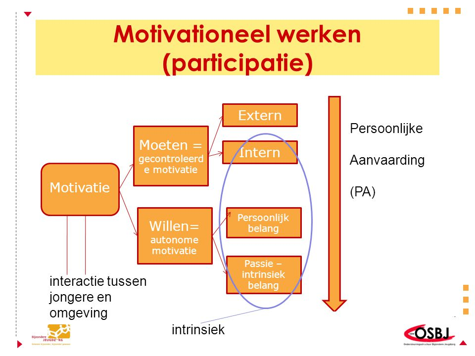 Motivationeel werken (participatie) Motivatie Moeten = gecontroleerd e motivatie Willen= autonome motivatie Intern Extern Passie – intrinsiek belang P