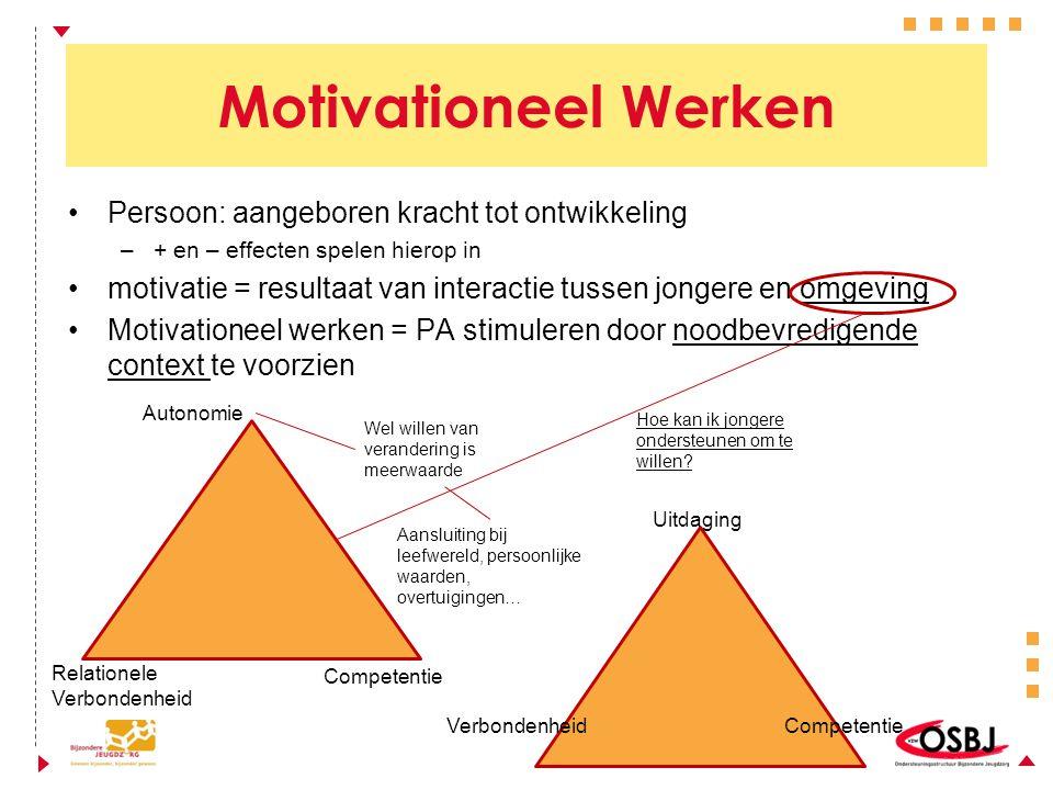 Motivationeel Werken Persoon: aangeboren kracht tot ontwikkeling –+ en – effecten spelen hierop in motivatie = resultaat van interactie tussen jongere