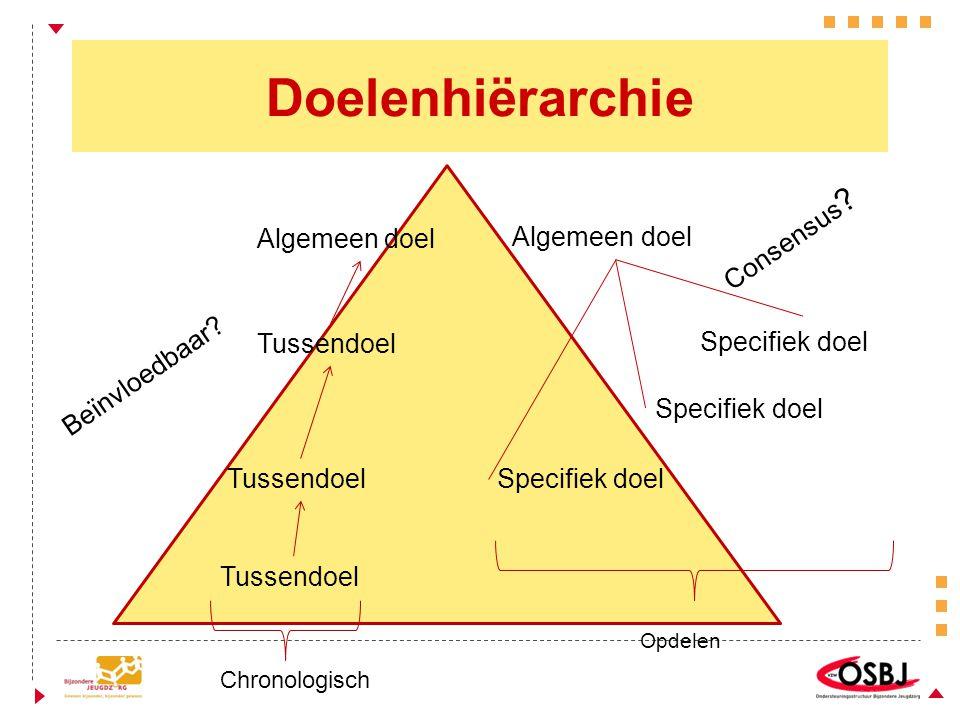 Doelenhiërarchie Algemeen doel Specifiek doel Tussendoel Chronologisch Opdelen Beïnvloedbaar? Consensus ?