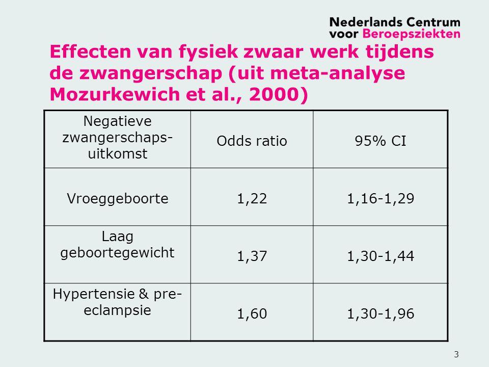 3 Effecten van fysiek zwaar werk tijdens de zwangerschap (uit meta-analyse Mozurkewich et al., 2000) Negatieve zwangerschaps- uitkomst Odds ratio95% CI Vroeggeboorte1,221,16-1,29 Laag geboortegewicht 1,371,30-1,44 Hypertensie & pre- eclampsie 1,601,30-1,96