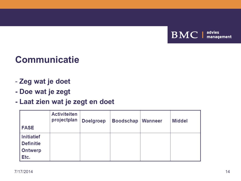 7/17/201414 Communicatie - Zeg wat je doet - Doe wat je zegt - Laat zien wat je zegt en doet FASE Activiteiten projectplan DoelgroepBoodschapWanneerMiddel Initiatief Definitie Ontwerp Etc.