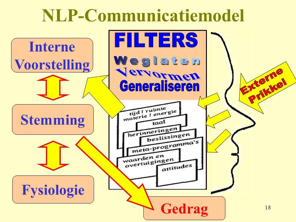18 Gedrag NLP-Communicatiemodel Interne Voorstelling Stemming Fysiologie