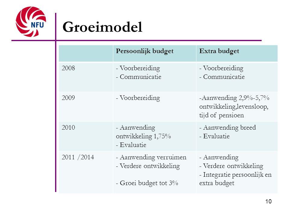 10 Groeimodel Persoonlijk budgetExtra budget 2008- Voorbereiding - Communicatie - Voorbereiding - Communicatie 2009- Voorbereiding-Aanwending 2,9%-5,7