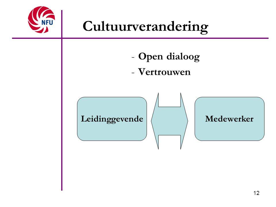 12 Cultuurverandering -Open dialoog -Vertrouwen LeidinggevendeMedewerker