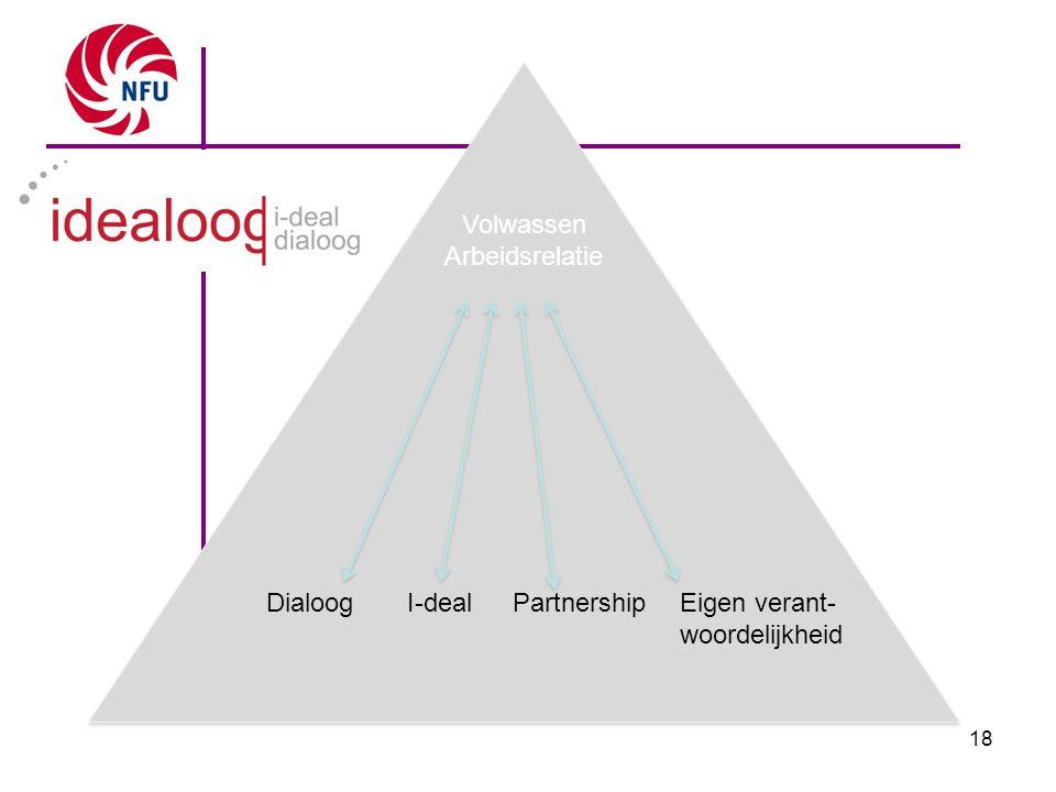 18 Volwassen Arbeidsrelatie Volwassen Arbeidsrelatie DialoogPartnershipEigen verant- woordelijkheid I-deal