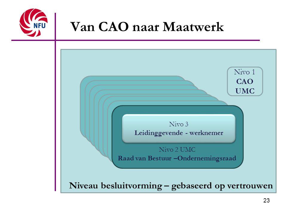 23 Raad van Bestuur / Ondernemingsraad Van CAO naar Maatwerk Niveau besluitvorming – gebaseerd op vertrouwen Organisatieniveau: RvB / OR Nivo 2 UMC Ra