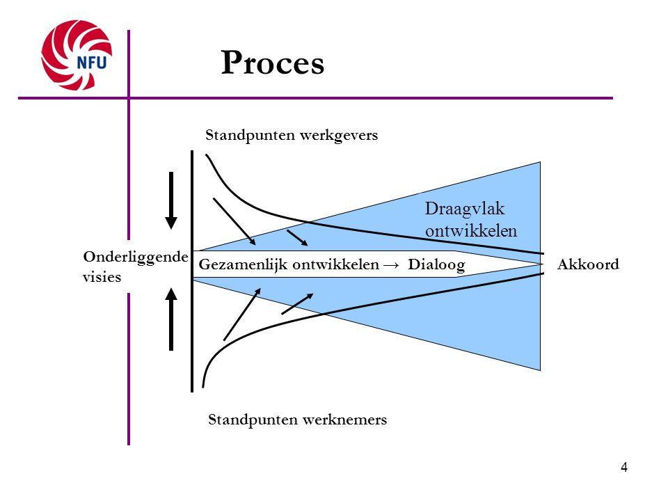 4 Proces Gezamenlijk ontwikkelen → Dialoog Draagvlak ontwikkelen Standpunten werknemers Standpunten werkgevers Onderliggende visies Akkoord