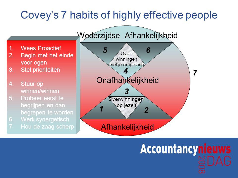 Covey's 7 habits of highly effective people Over- winningen met je omgeving Afhankelijkheid Wederzijdse Afhankelijkheid Onafhankelijkheid 1 2 3 4 56 7
