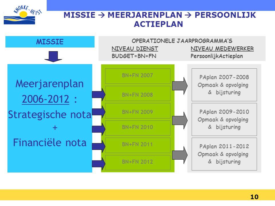 10 Meerjarenplan 2006-2012 : Strategische nota + Financiële nota MISSIE OPERATIONELE JAARPROGRAMMA'S NIVEAU DIENST NIVEAU MEDEWERKER BUDGET=BN+FN PersoonlijkActieplan BN+FN 2007 BN+FN 2008 BN+FN 2009 BN+FN 2010 BN+FN 2011 BN+FN 2012 PAplan 2007-2008 Opmaak & opvolging & bijsturing PAplan 2009-2010 Opmaak & opvolging & bijsturing PAplan 2011-2012 Opmaak & opvolging & bijsturing MISSIE  MEERJARENPLAN  PERSOONLIJK ACTIEPLAN