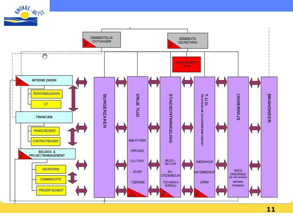10 Meerjarenplan 2006-2012 : Strategische nota + Financiële nota MISSIE OPERATIONELE JAARPROGRAMMA'S NIVEAU DIENST NIVEAU MEDEWERKER BUDGET=BN+FN Pers