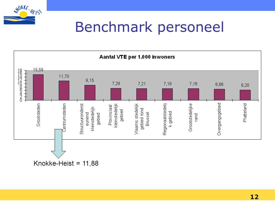 12 Benchmark personeel Knokke-Heist = 11,88