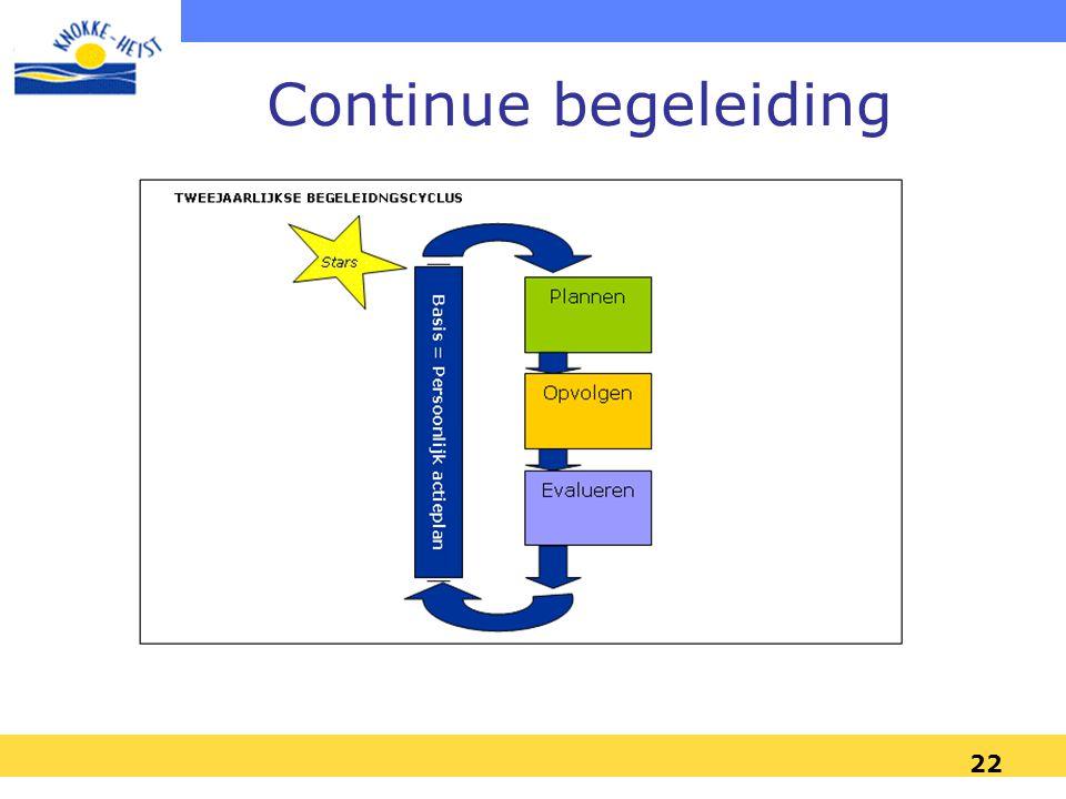 21 2005-2006: Implementatietraject :Eerste begeleidingscyclus 4 vormingssessies –Februari '05 : Algemene inleiding, werken met competenties en 360°fee