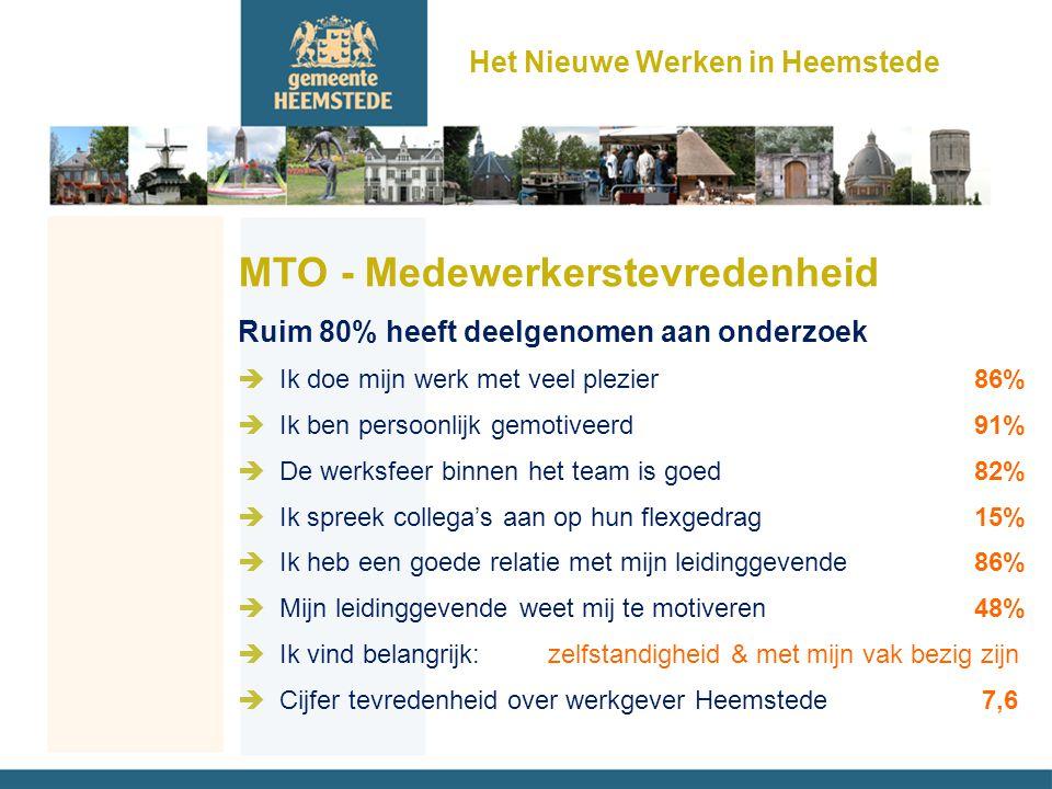 Het Nieuwe Werken in Heemstede MTO - Medewerkerstevredenheid Ruim 80% heeft deelgenomen aan onderzoek èIk doe mijn werk met veel plezier 86% èIk ben persoonlijk gemotiveerd 91% èDe werksfeer binnen het team is goed 82% èIk spreek collega's aan op hun flexgedrag 15% èIk heb een goede relatie met mijn leidinggevende 86% èMijn leidinggevende weet mij te motiveren 48% èIk vind belangrijk: zelfstandigheid & met mijn vak bezig zijn èCijfer tevredenheid over werkgever Heemstede 7,6