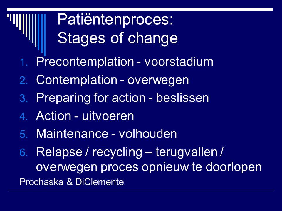Patiëntenproces: Stages of change 1. Precontemplation - voorstadium 2. Contemplation - overwegen 3. Preparing for action - beslissen 4. Action - uitvo