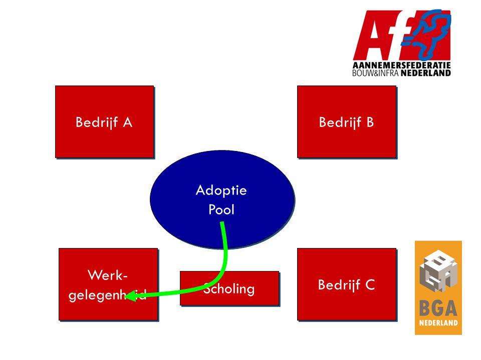 Bedrijf A Bedrijf B Werk- gelegenheid Werk- gelegenheid Bedrijf C Adoptie Pool Adoptie Pool Scholing
