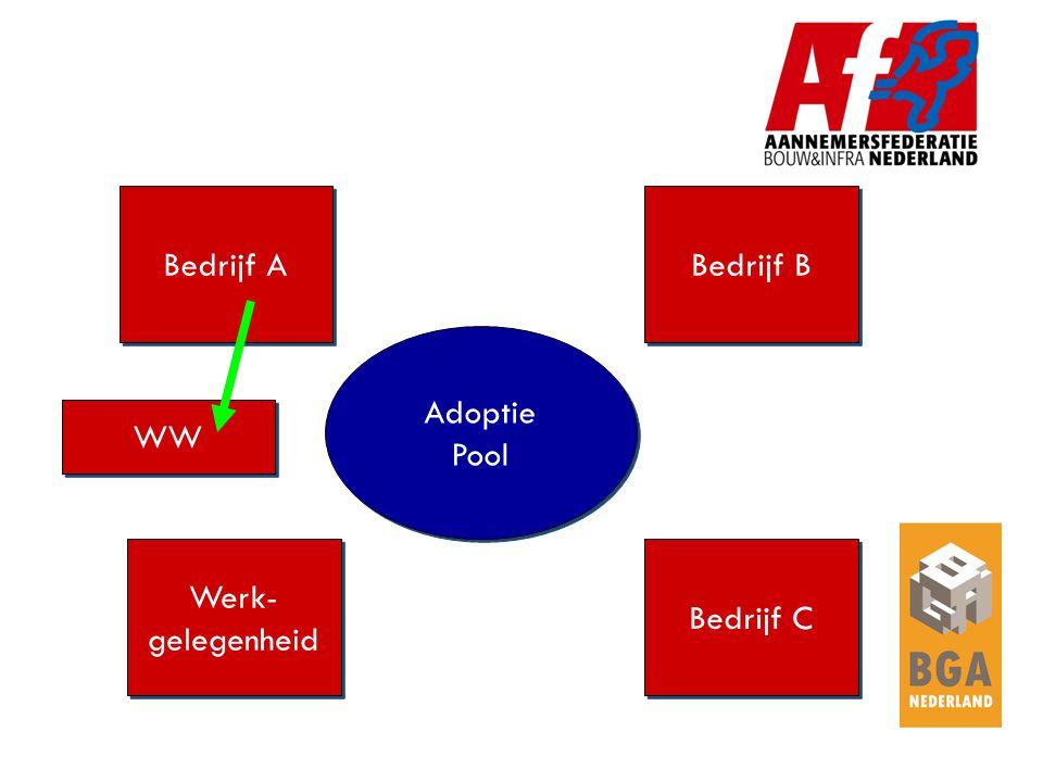 Bedrijf A Bedrijf B Werk- gelegenheid Werk- gelegenheid Bedrijf C Adoptie Pool Adoptie Pool WW