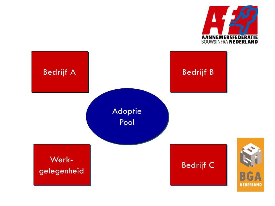 Bedrijf A Bedrijf B Werk- gelegenheid Werk- gelegenheid Bedrijf C Adoptie Pool Adoptie Pool