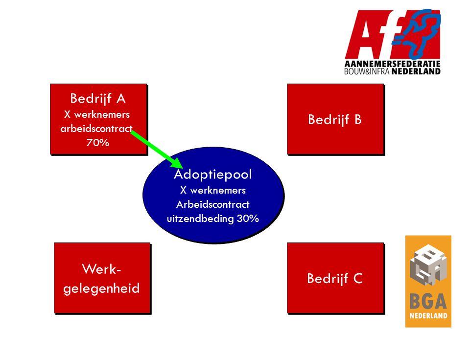 Kwalificeren verdiepen Kwalificeren verdiepen Bedrijf A Bedrijf B Werk- gelegenheid Werk- gelegenheid Bedrijf C Adoptie Pool Adoptie Pool