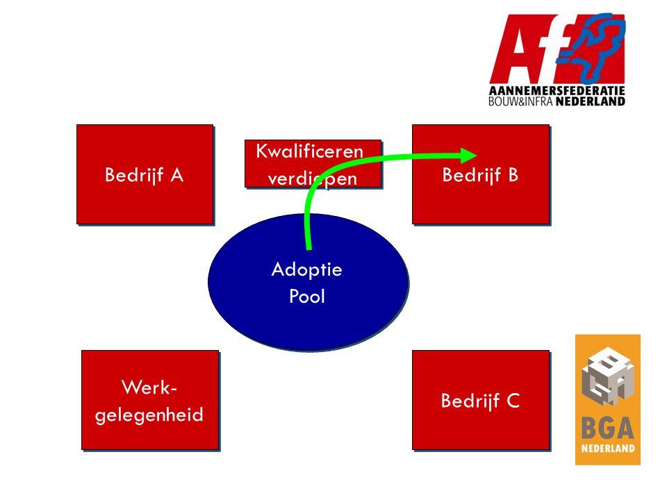Bedrijf A Bedrijf B Werk- gelegenheid Werk- gelegenheid Bedrijf C Adoptie Pool Adoptie Pool Functiegerichte training Functiegerichte training