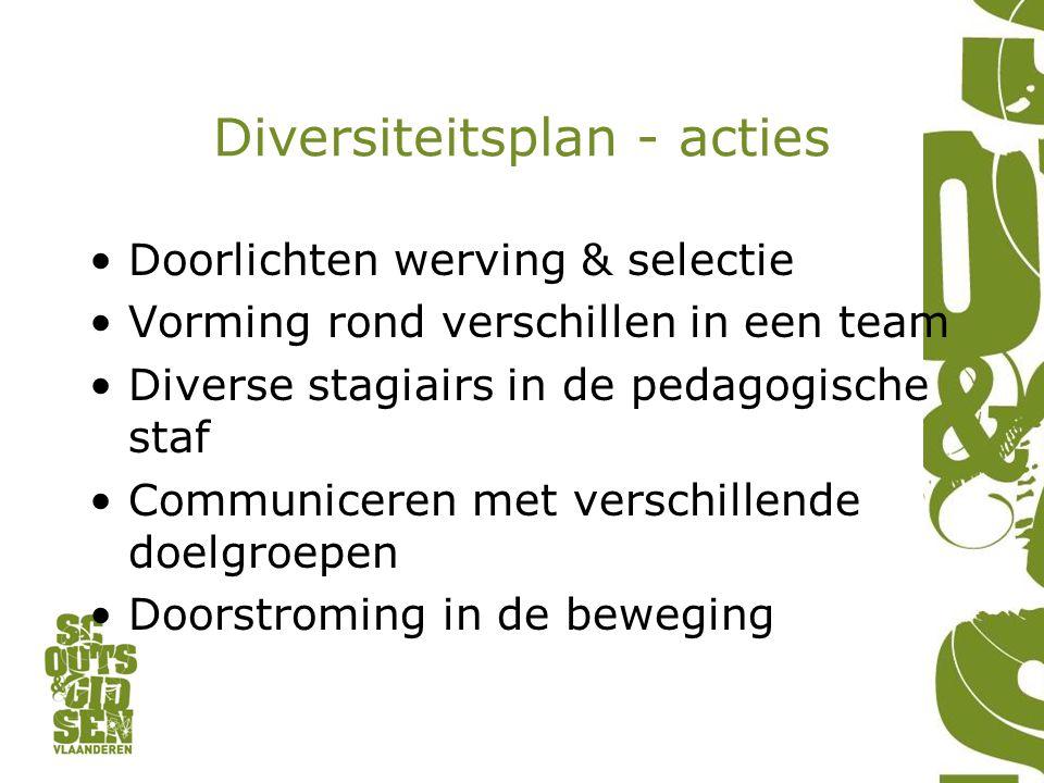 Diversiteitsplan - acties Doorlichten werving & selectie Vorming rond verschillen in een team Diverse stagiairs in de pedagogische staf Communiceren m