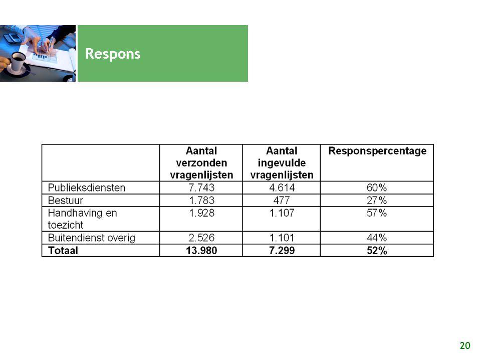 Resultaten onderzoek gemeenten: facts and figures