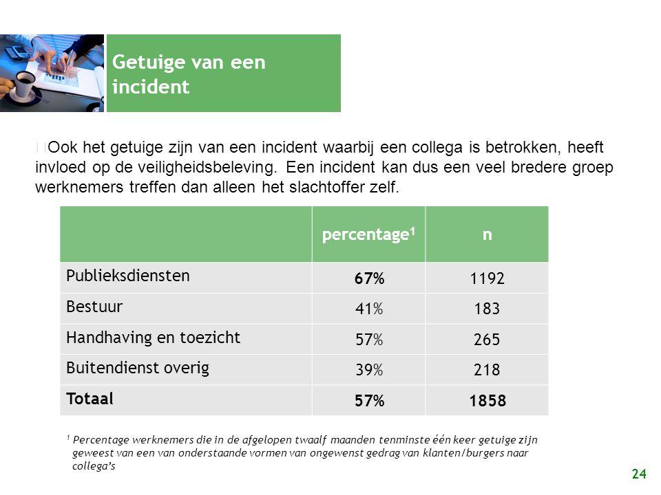 24 Getuige van een incident percentage 1 n Publieksdiensten 67%1192 Bestuur 41%183 Handhaving en toezicht 57%265 Buitendienst overig 39%218 Totaal 57%1858 Ook het getuige zijn van een incident waarbij een collega is betrokken, heeft invloed op de veiligheidsbeleving.