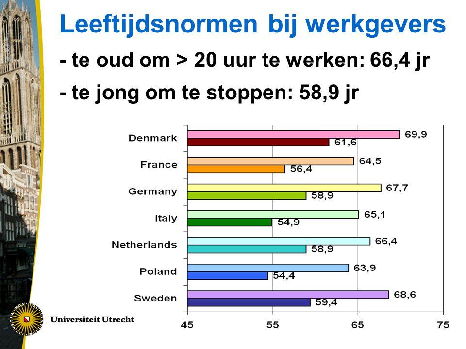 Leeftijdsnormen bij werkgevers - te oud om > 20 uur te werken: 66,4 jr - te jong om te stoppen: 58,9 jr