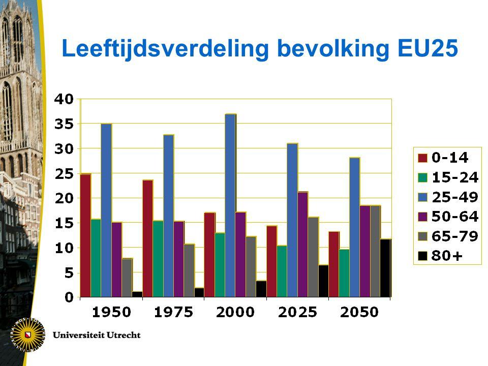 Leeftijdsverdeling bevolking EU25