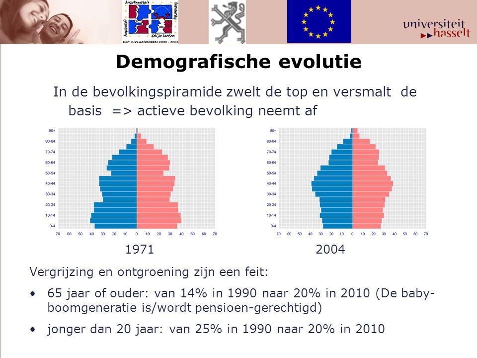 Demografische evolutie In de bevolkingspiramide zwelt de top en versmalt de basis => actieve bevolking neemt af 1971 2004 Vergrijzing en ontgroening z