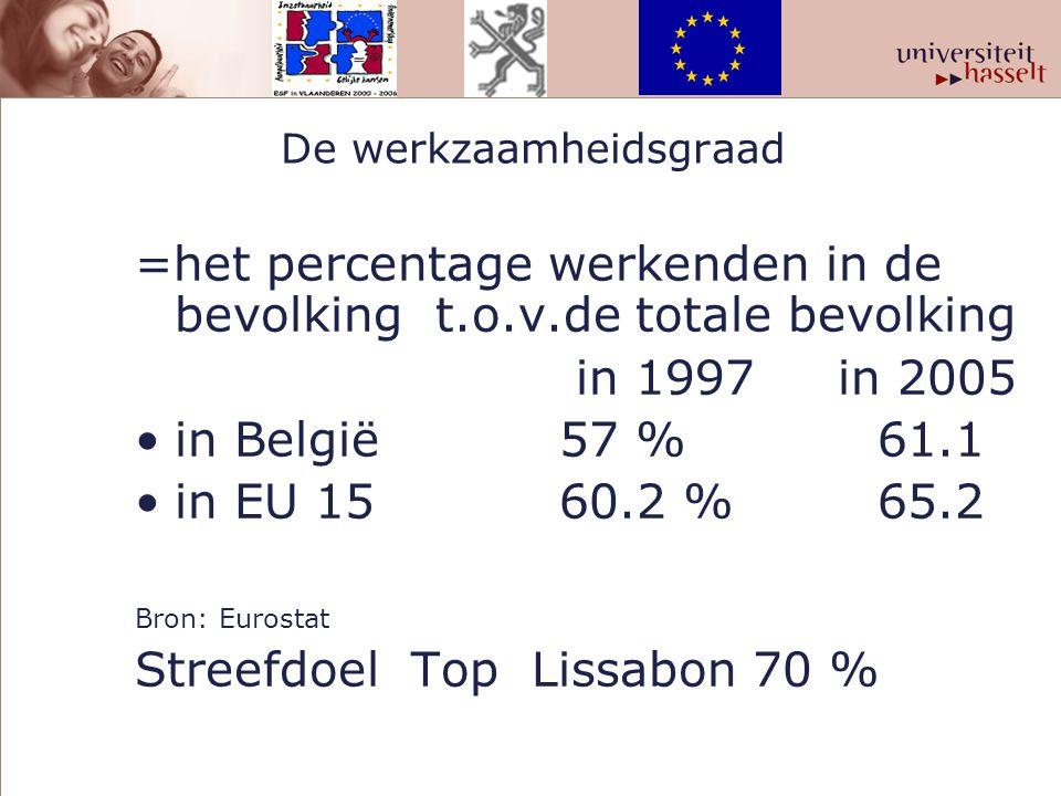 Werkzaamheidgraad 55-64 jaar 20012005 België25.1 % 31.8% Euro 1538.8 % 44.1% Verschil14.1%12.3% Bron : Eurostat Streefdoel voor 2010 : 50% van de 50-plussers of 1 op 2