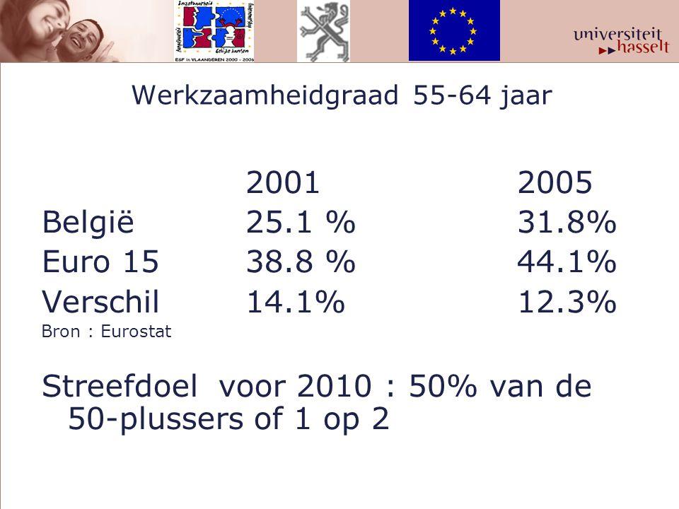 Werkzaamheidgraad 55-64 jaar 20012005 België25.1 % 31.8% Euro 1538.8 % 44.1% Verschil14.1%12.3% Bron : Eurostat Streefdoel voor 2010 : 50% van de 50-p
